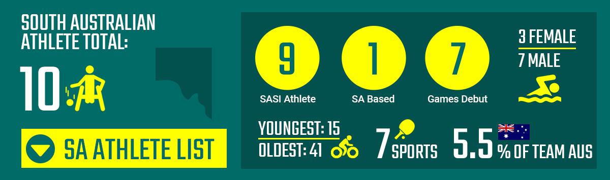 10 SA Athletes