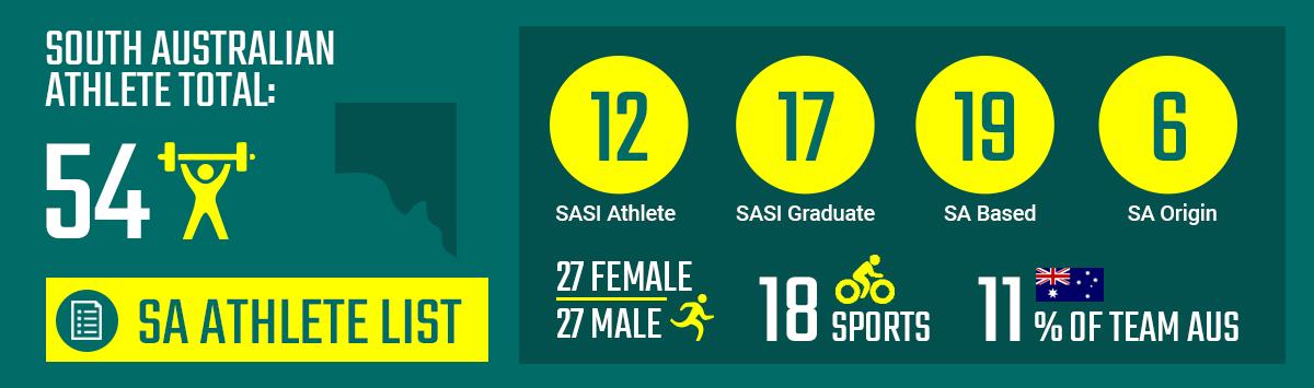 54 SA Athletes